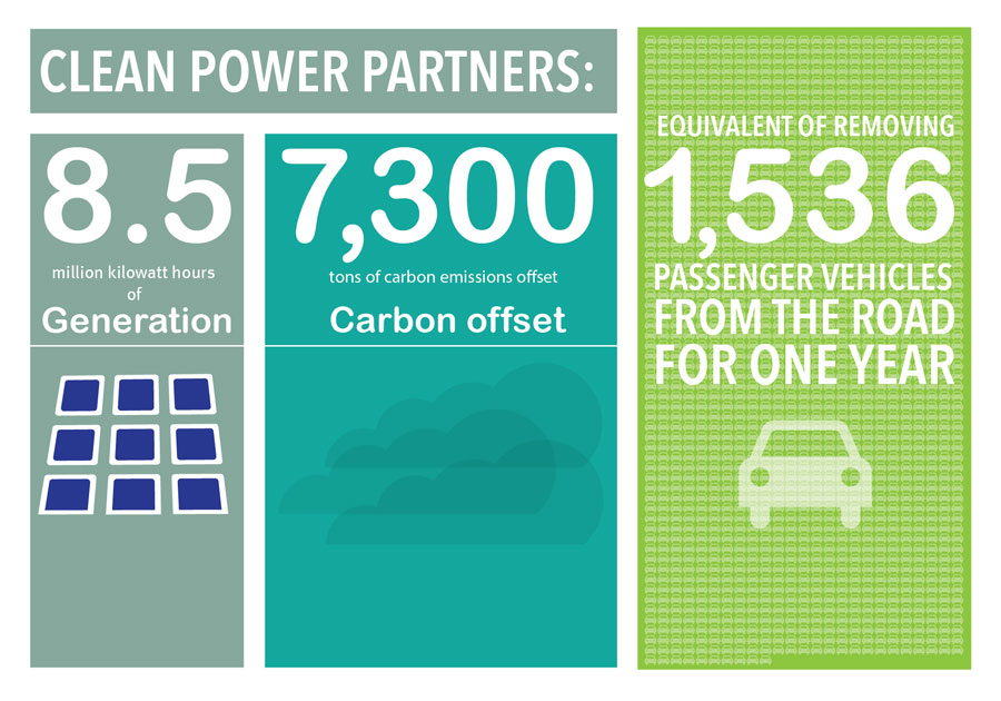Clean Power Partners