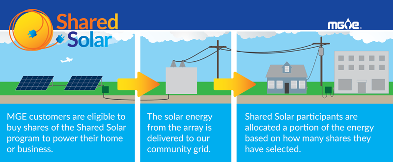 Shared Solar infographic