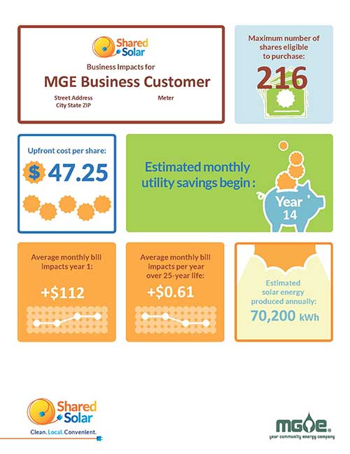 Business Impact Report