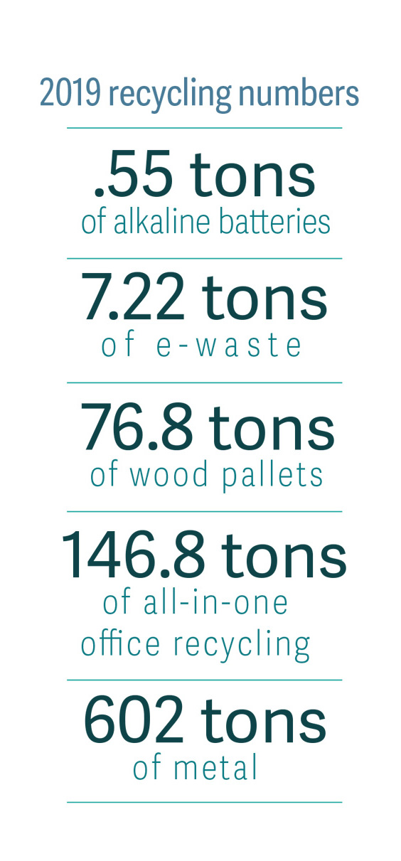 2019 recycling numbers